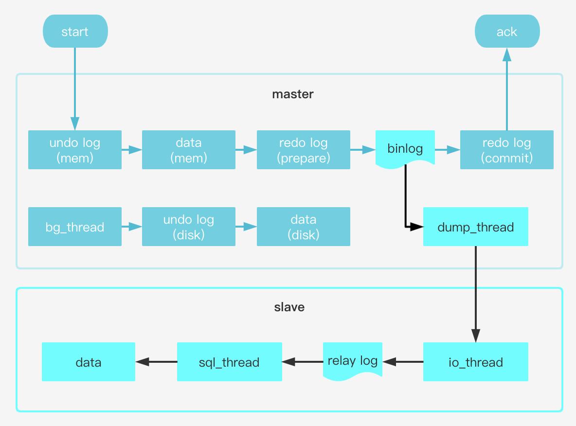 MySQL 主从复制流程图